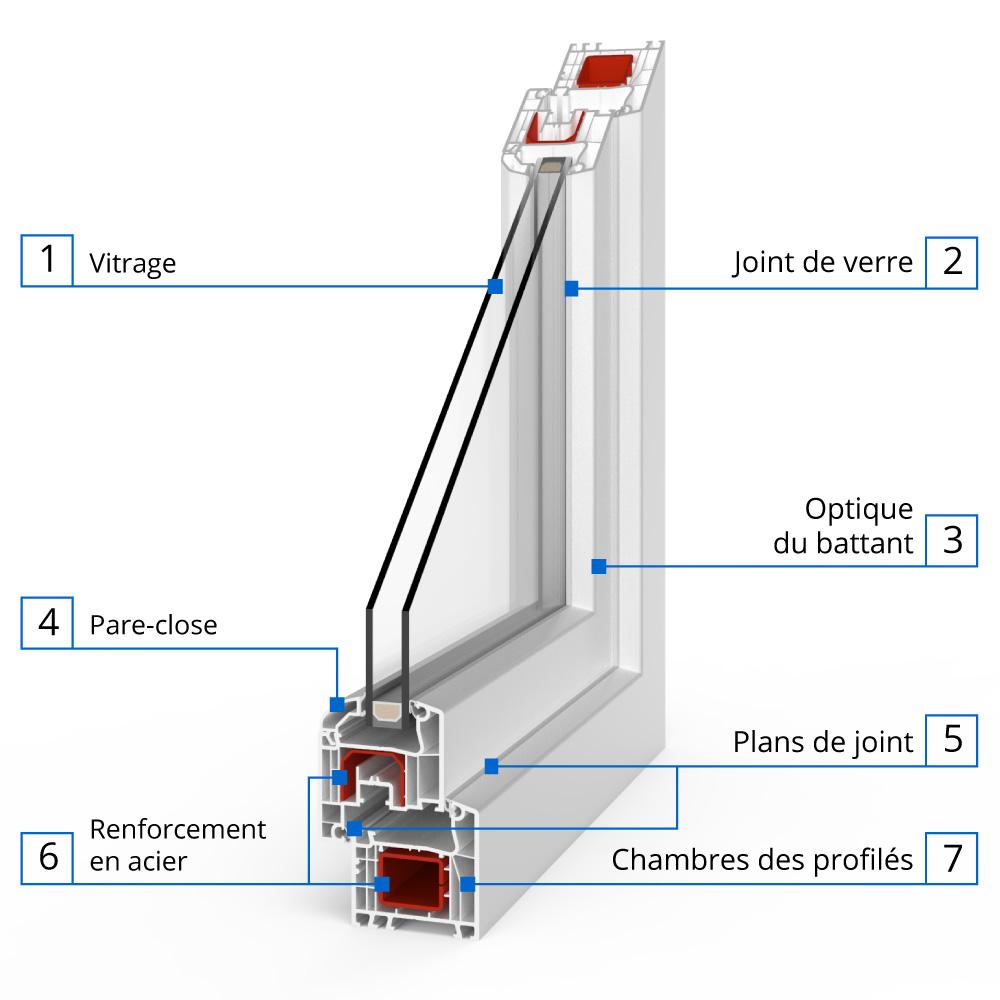 Fenêtre Pvc Standard Profilé Ideal 4000 Fenetre24com
