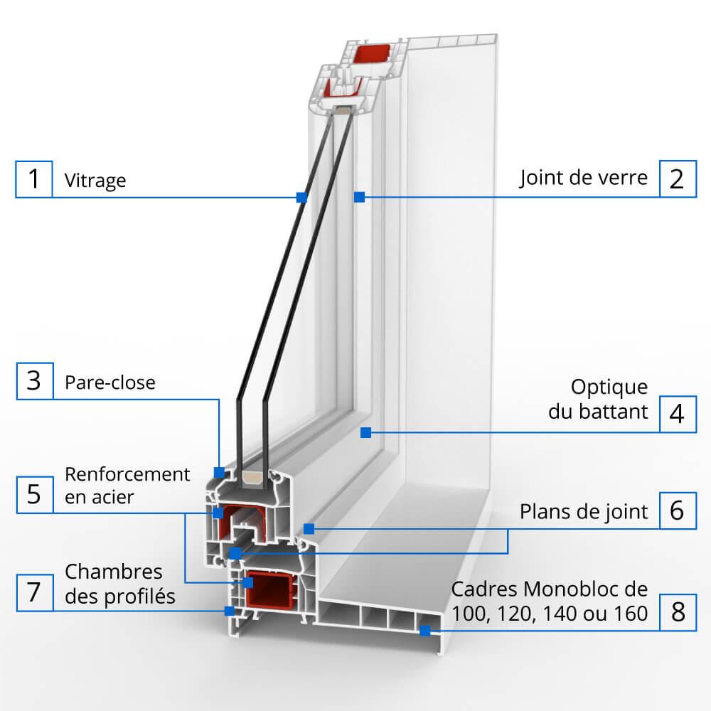 Description du Profilé monobloc en PVC