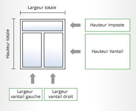 Configurer la repartition de votre fenêtre