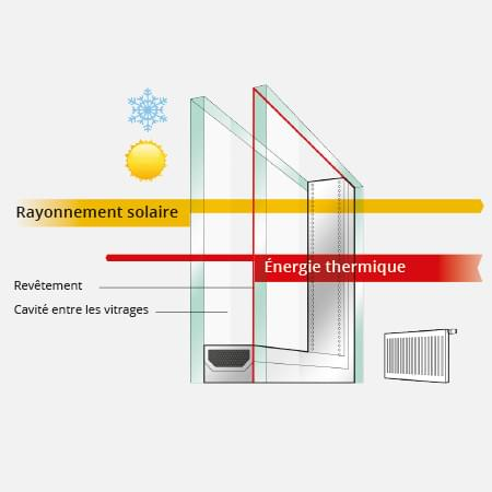 Facteur b coefficient d 39 ombrage fen tre solaire for Coefficient isolation fenetre
