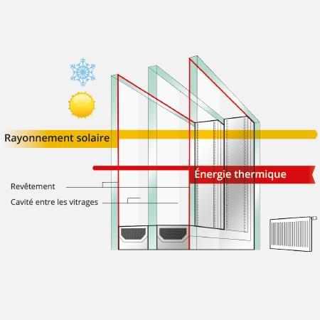 Triple vitrage pour plus de confort for Prix fenetre triple vitrage