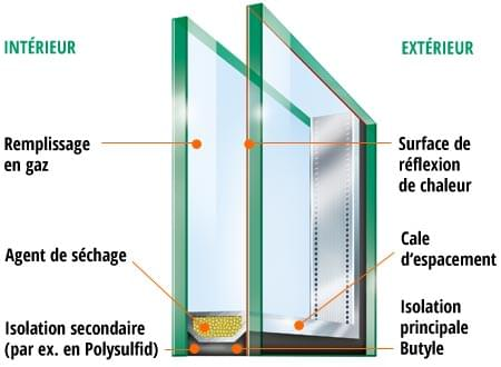 Isolation thermique de vos fen tres for Isolation double vitrage
