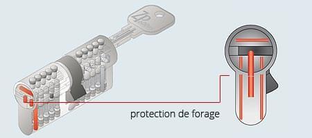 Profilé du cylindre de sécurité