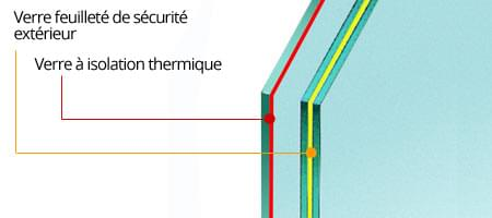 schema verre feuillete de securite