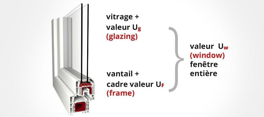 coefficient u fen tres explication du de l 39 isolation thermique. Black Bedroom Furniture Sets. Home Design Ideas