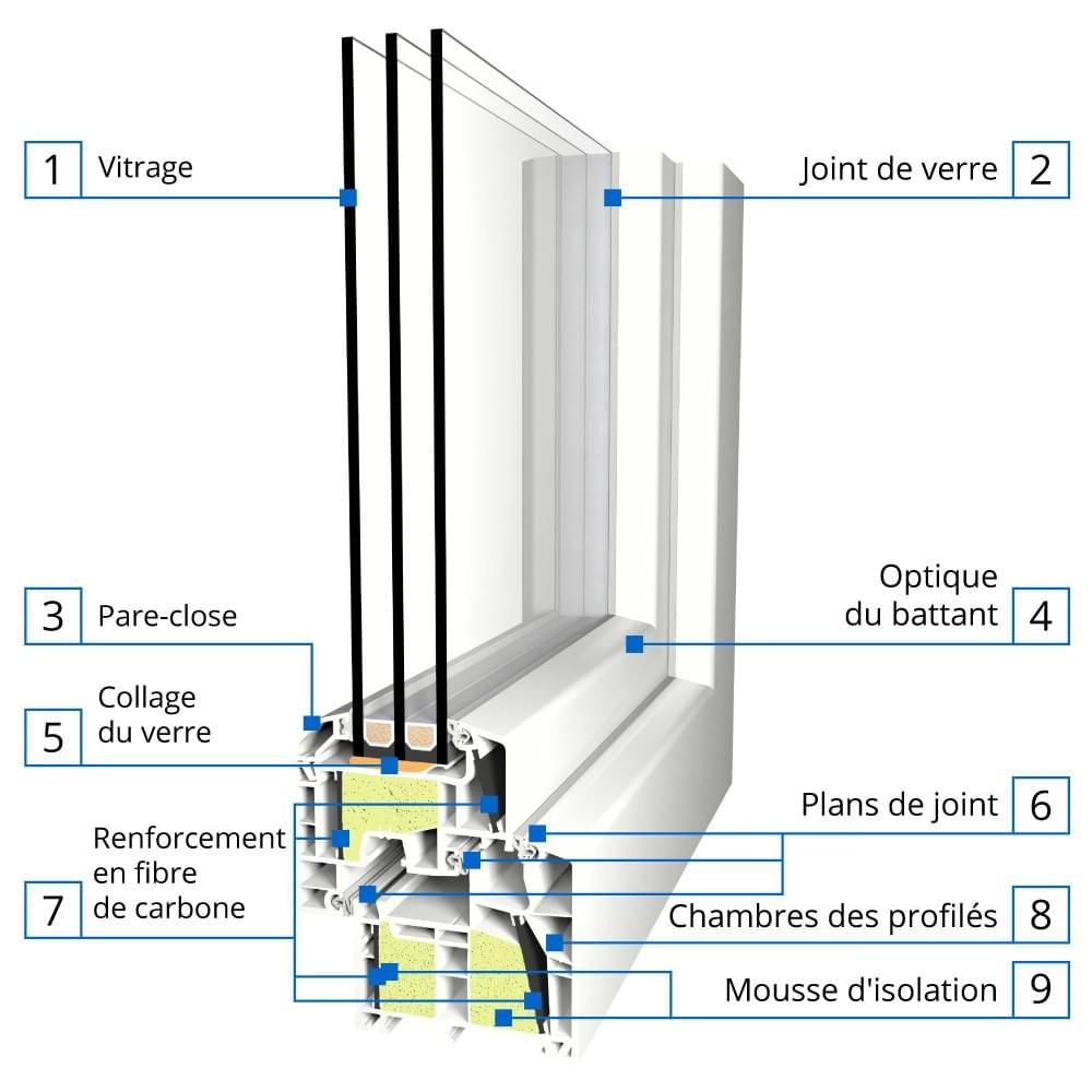 Fen tre passive energeto 8000 ed for Mousse isolation fenetre