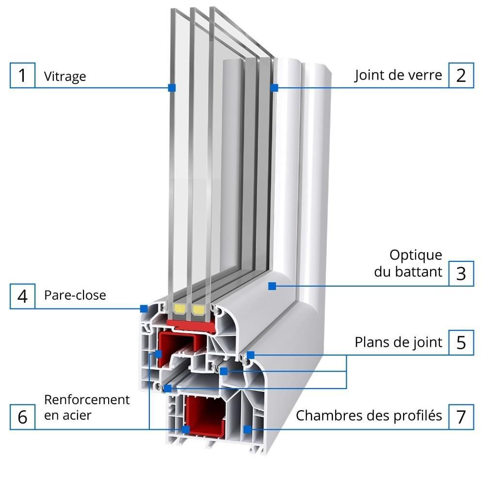 Montant de fen tre glossaire technique autour de la fen tre for Type de verre pour fenetre