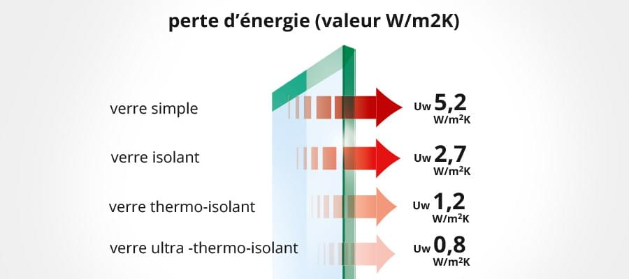 Coefficient ug co fficient d 39 isolation du vitrage g glazing for Coefficient isolation fenetre