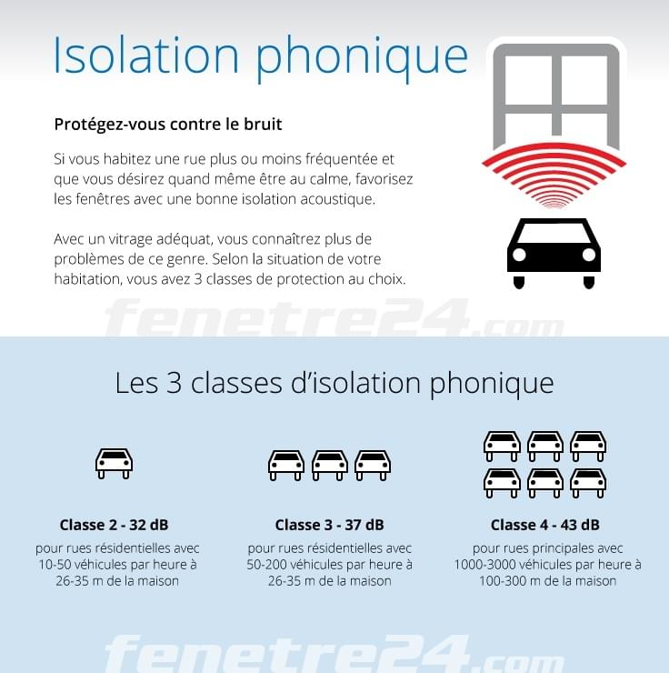 Fenetre isolation phonique prix porte isolante phonique for Double fenetre isolation phonique